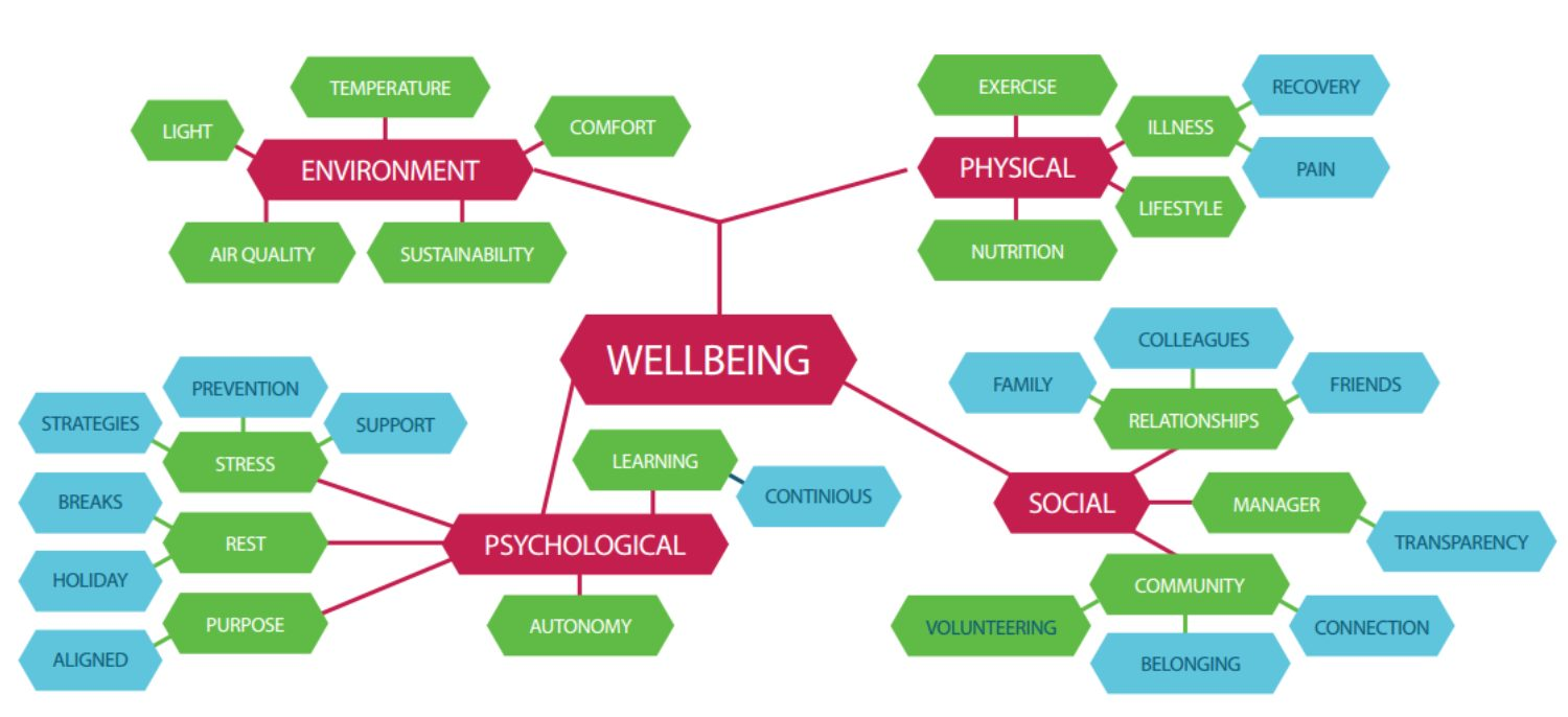 Guide to workplace wellbeing